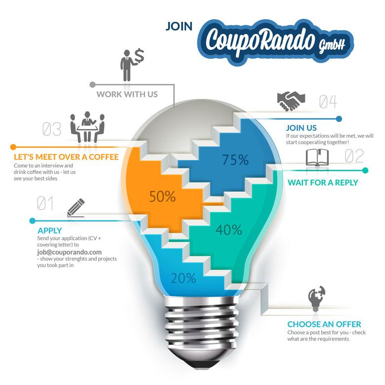 Couporando.co.uk job offers